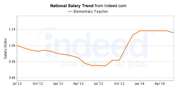 Elementary Teacher Salary Trend