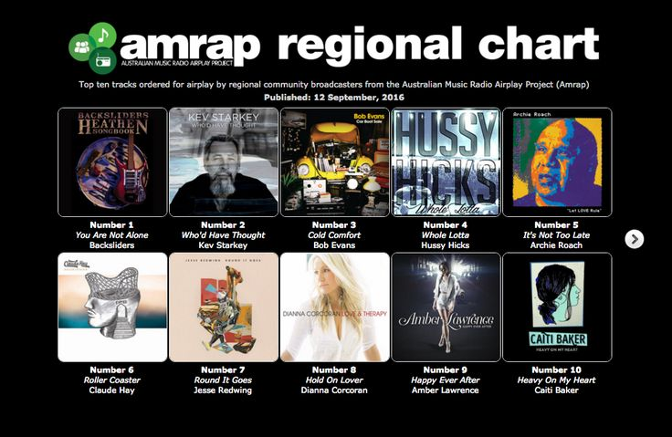 http://medianews.foghornrecords.net/hussy-hicks-on-tour-and-new-single-whole-lotta/ Congrats to Hussy Hicks hitting Number 4 on the Amrap Regional Chart. Check 'em out here... http://airit.org.au/airit/Hussy-Hicks-Whole-Lotta.html
