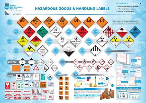 Hazardous Goods Handling Labels Tsa Ltd Tsa Ltd
