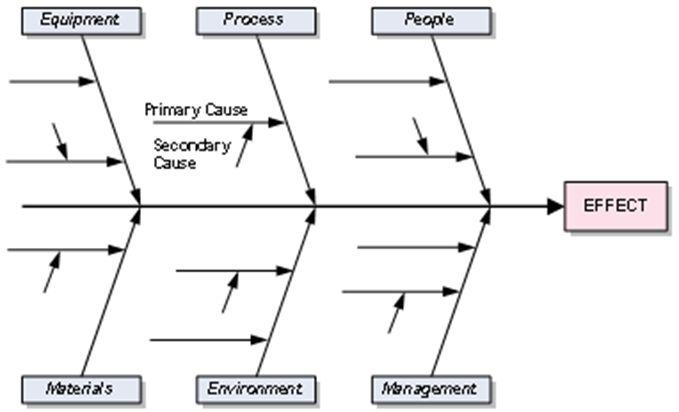 ishikawa diagram kaizen