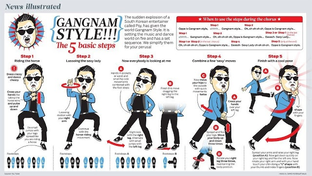 How To Mastering Gangnam Style : Learn Dance Steps for this Song