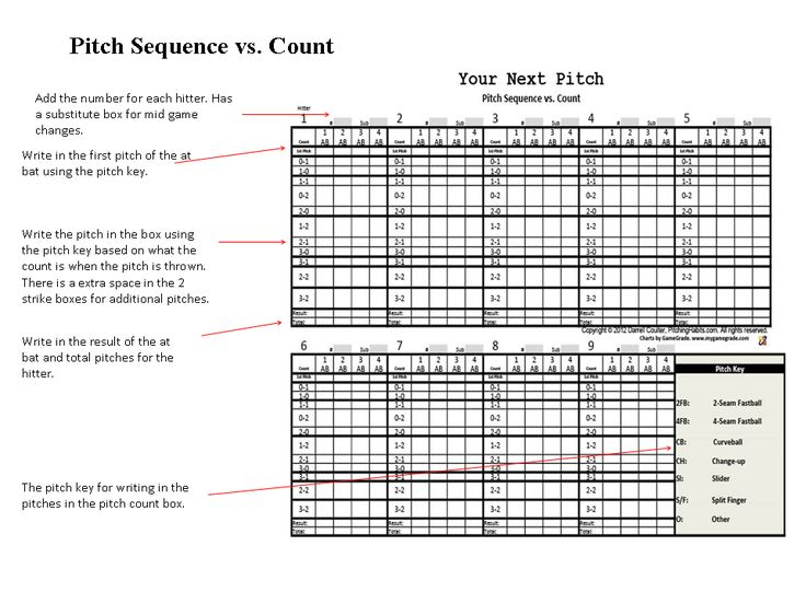Pitching Grips Chart CINEMAS 93
