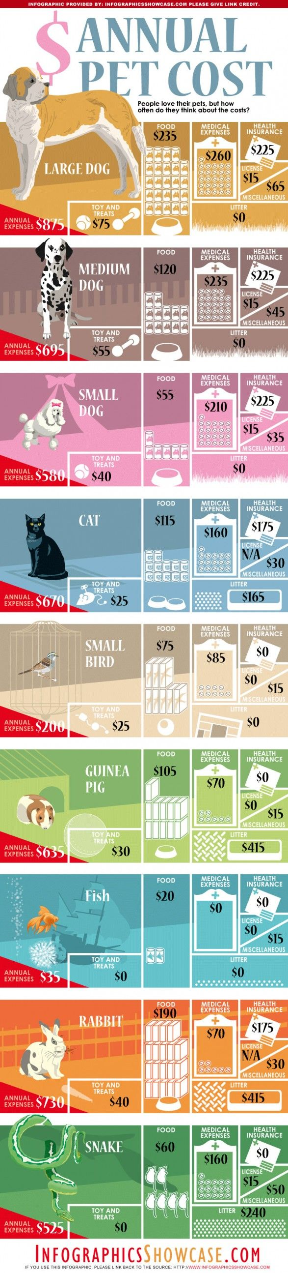 The Top 9 Different Annual Pet Cost dog Infographics