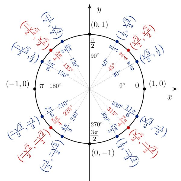 Cercle trigonométrique et angles remarquables