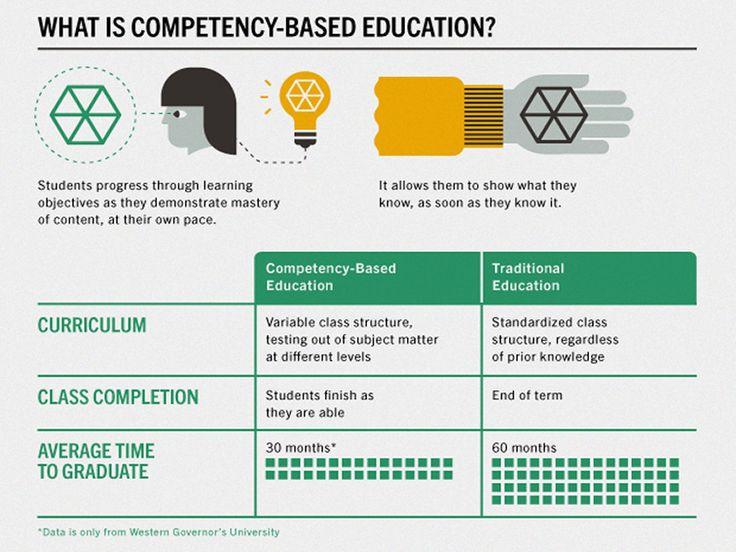 21 best competency