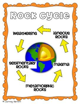 This would be a great poster/handout to hang up or pass out to explain how certain rocks cycle and create.