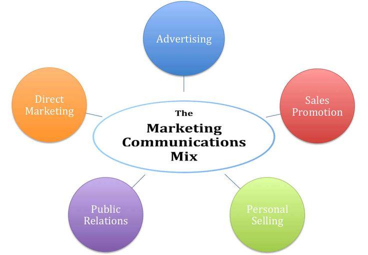 Cours complet sur la communication: les médias et outils hors médias les plus importants pour augmenter la notoriété de votre entreprise.