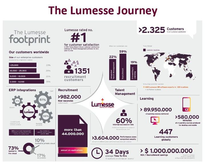 Lumesse is a journey - a journey to create a company that thinks and acts differently, that believe that the happiness and satisfaction of our customers and employees is what will ultimately make us most successful.