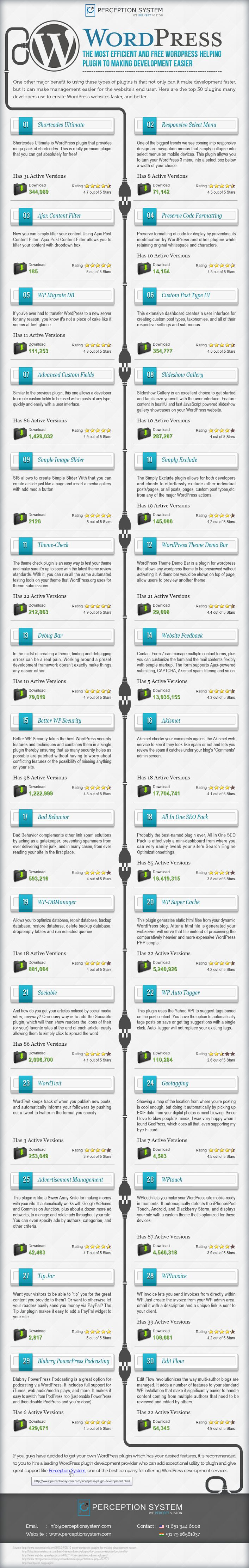 Top 30 Free WordPress Plug-ins To Make Development Tasks Easier #infographics