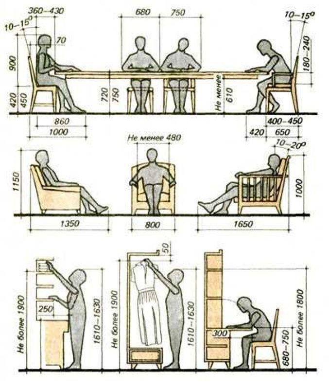 Basic furniture standarts