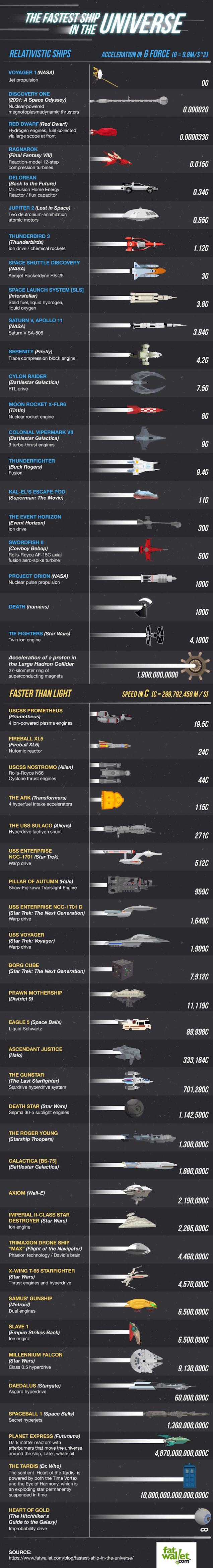 Infográfico compara as velocidades das naves espaciais fictícias e reais