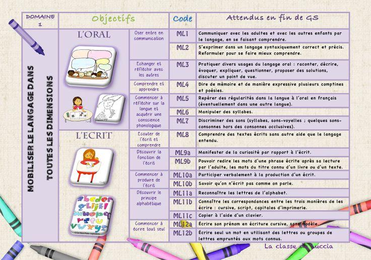 Les nouveaux programmes maternelle 2015 - La classe de Luccia