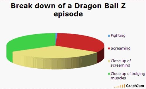 Break down of DBZ episodes.