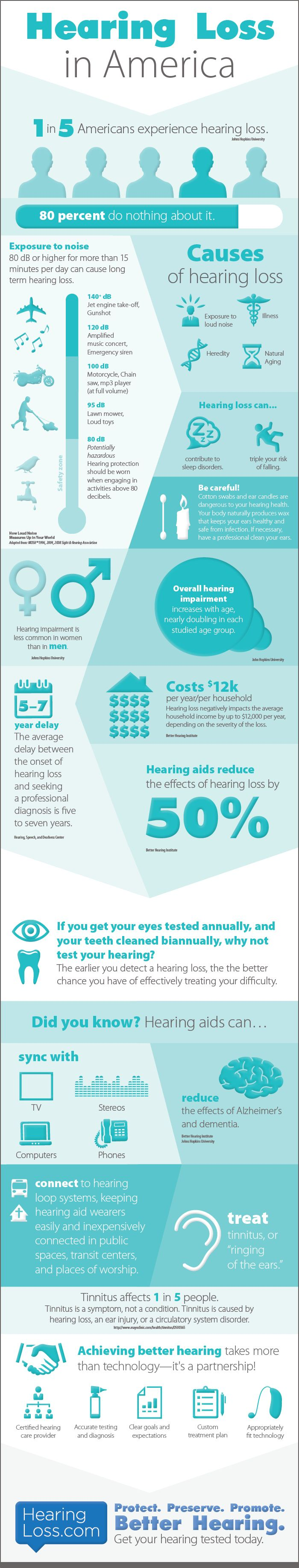 INFOGRAPHIC - Hearing Loss in America. One in five Americans experience hearing loss according to www.hearingloss.com.