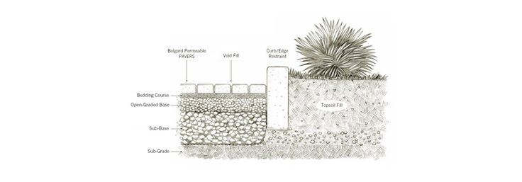 Belgard Permeable Pavers: Water Permeable Concrete Pavers Help with Drainage