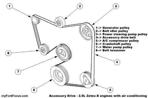 E Fcced Bd C Ecc C C Ford Focus Belts on Serpentine Belt Routing Diagram