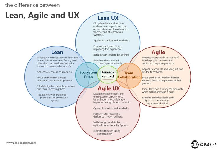 5 ideas to help bring lean ux into your research for Waterfall vs design thinking