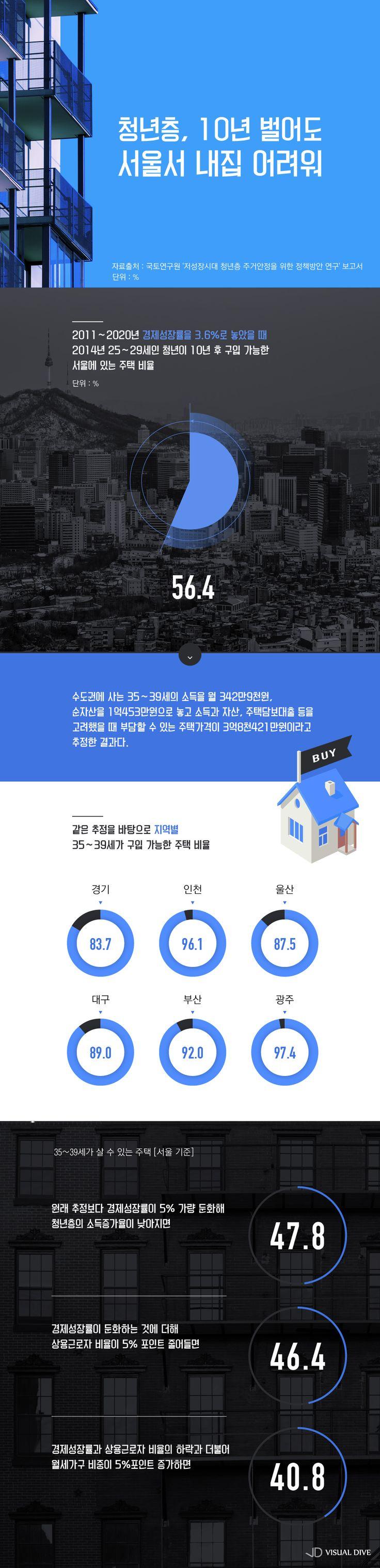 25~29세 청년층, 10년 벌어도 서울서 집사기 힘들다 [인포그래픽] | VISUAL DIVE