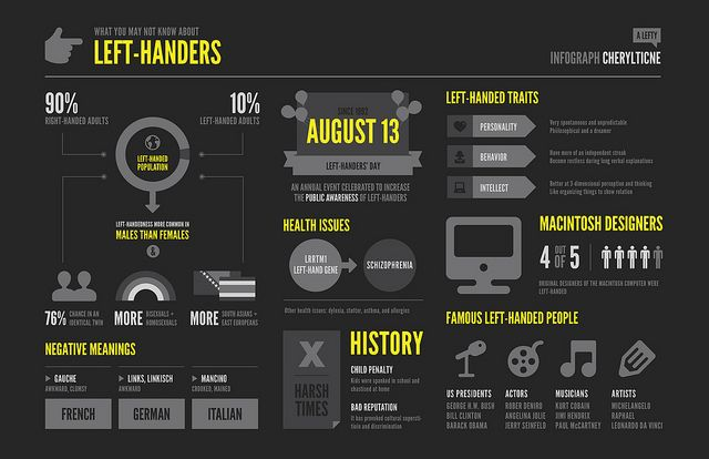Infograph [Left-Handed People] by leftratio, via Flickr