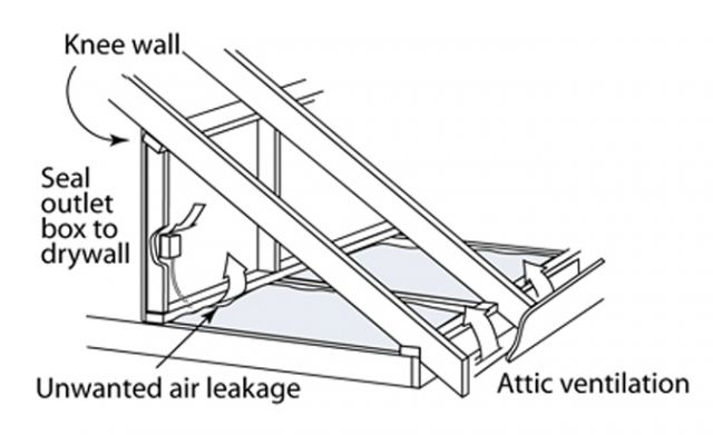 17 best images about h interior board 1 of 3 on for Knee wall support