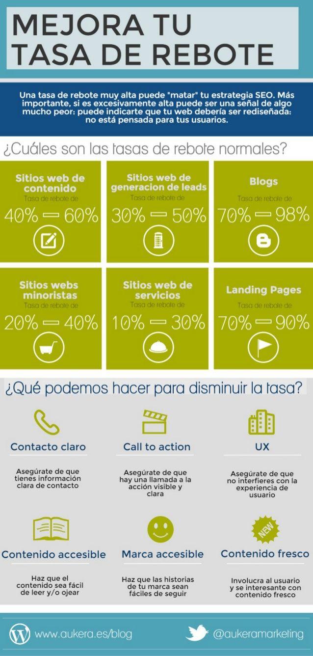 Hola: Una infografía sobre Cómo reducir la #tasaderebote de una web. Vía Un saludo