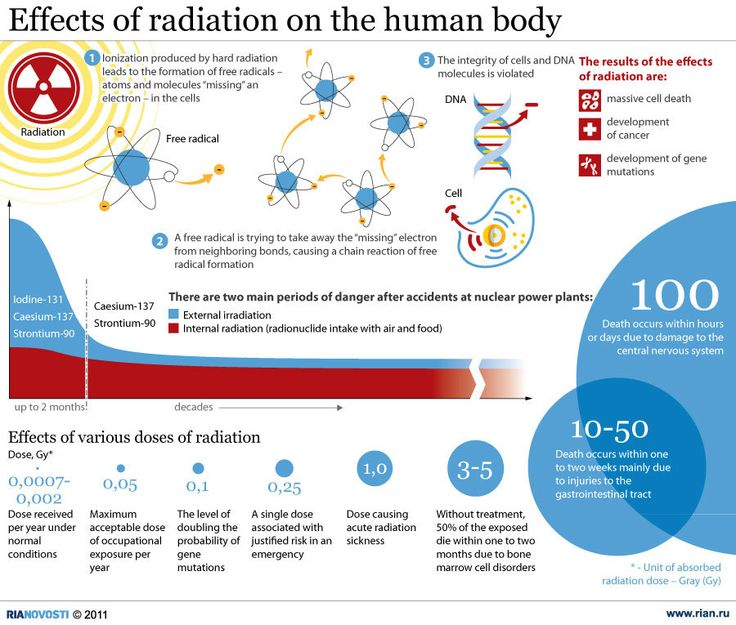 Effects of radiation on the human body nuclear medicine