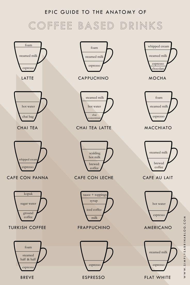Home Page Coffee Menu Coffee Drink Recipes Coffee Recipes