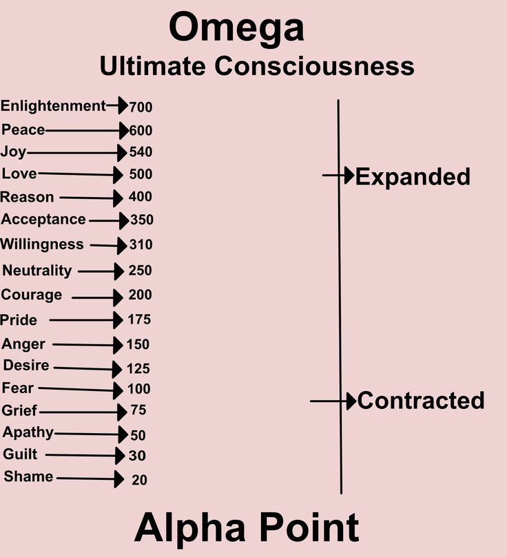 Love or Above vibration chart