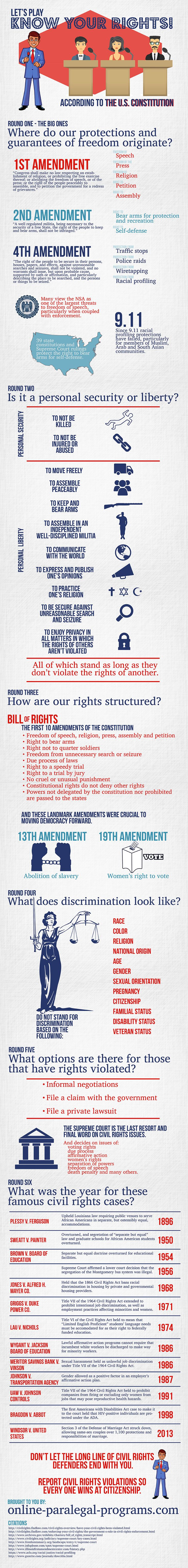 Know your constitutional rights.  And how they can be at risk.