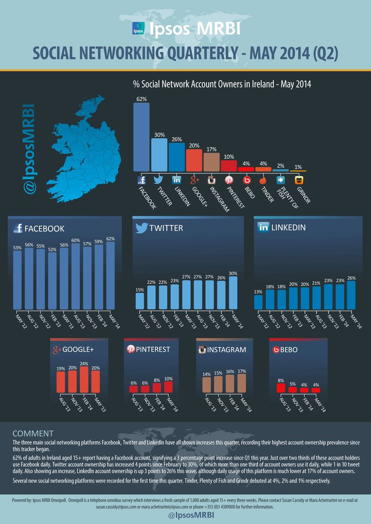 Blog Post: Social Media Trends in Ireland May 2014