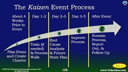 Plan A Kaizen Event To Implement With Speed And Agility Continuous Improvement Pinterest
