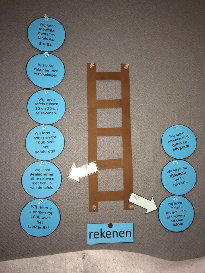 zelfregulatie ladder rekenen