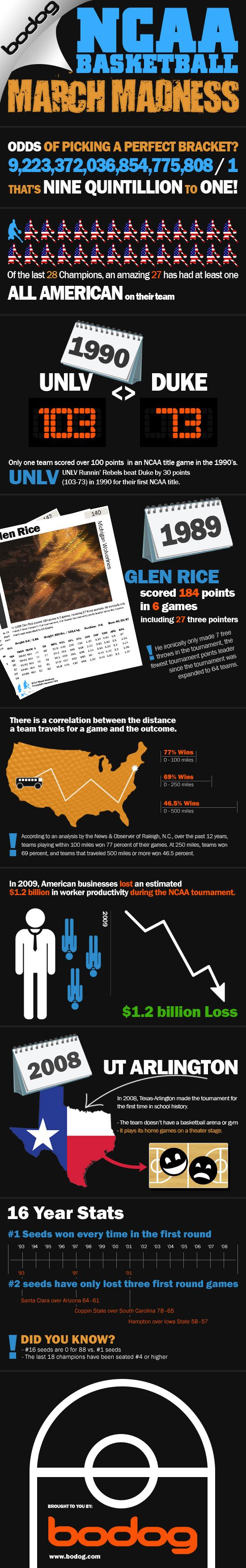 NCAA Basketball March Madness - Infographic via designinfographics.com