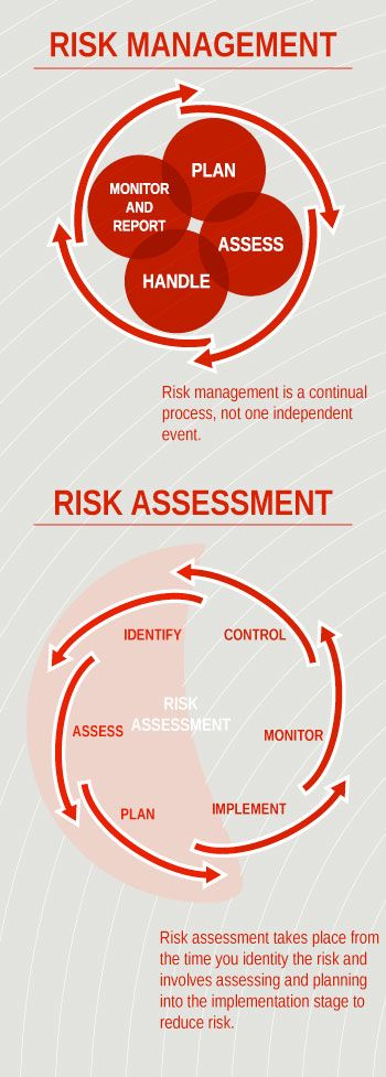 Risk Management and Risk Assessment Infographic