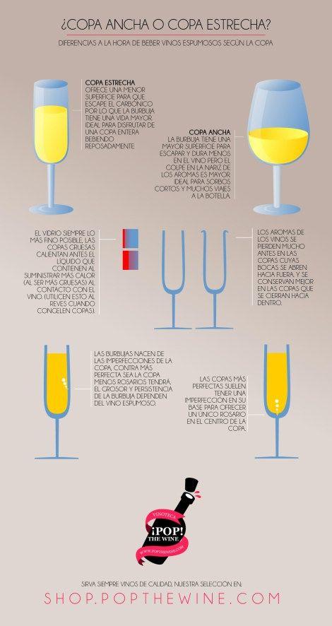 Infografía copas para vinos espumosos.