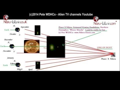 ▶ Planet X - Nibiru Latest July 2014 Updates Positions Easy Follow where it is Now - YouTube