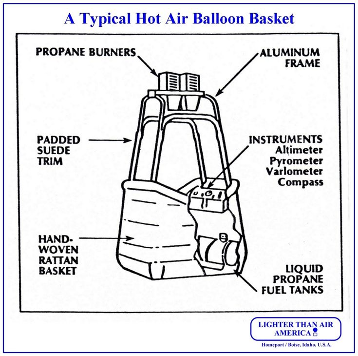 Come Fly With Me K Activities Wikieducator Theme Hot Air Worksheets For Preschool on Come Fly With Me K Activities Wikieducator Science For