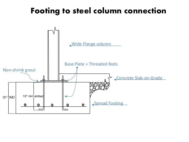 Steel Column To Concrete Footing Connection Architecture