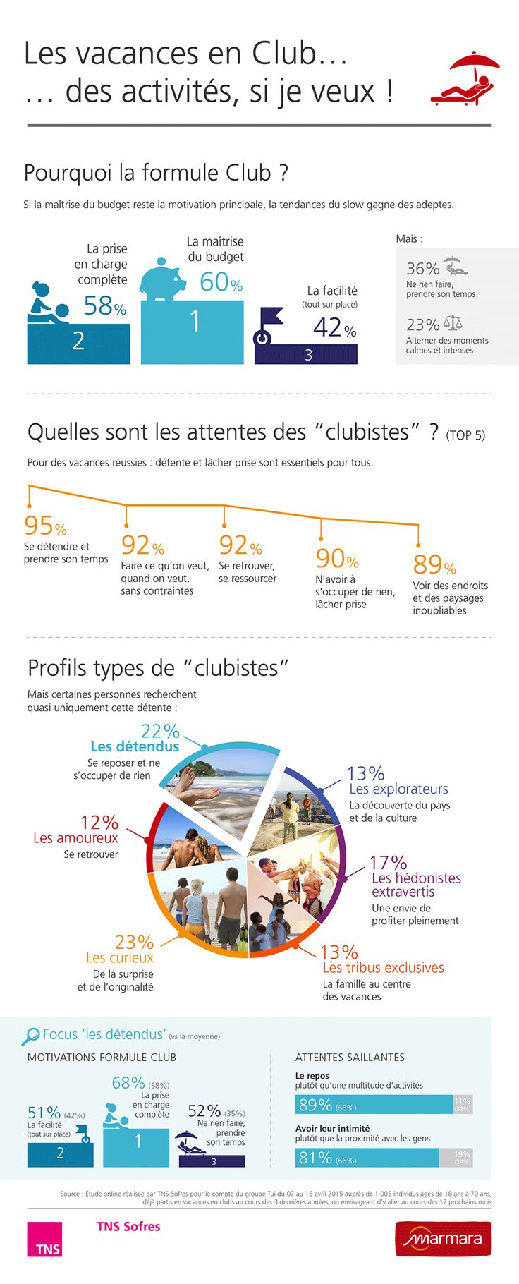 Holidays in France, an infographic from our TNS Sofres.