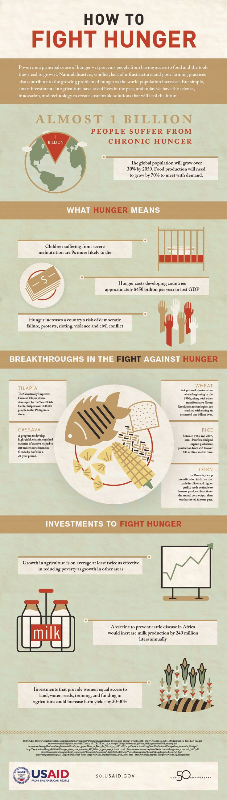 How to fight hunger. Poverty is a principal cause of hunger - it prevents people from having access to food and the tools they need to grow it.  Infographic from USAID