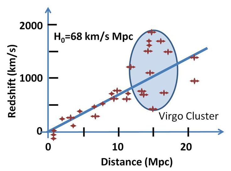Fit of redshift velocities to Hubble's law. Credit: Brews Ohare