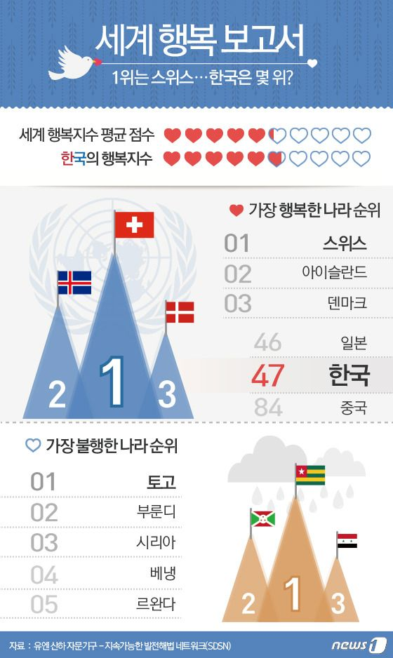 [그래픽뉴스]  세계 행복 보고서…한국은 몇 위?