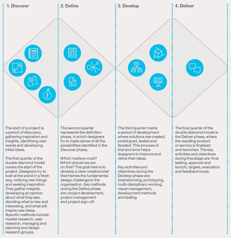 Business Infographic U0026 Data Visualisation Design Thinking Diamond Process   Divergent U0026 Convergent Thinking Come Togeth.
