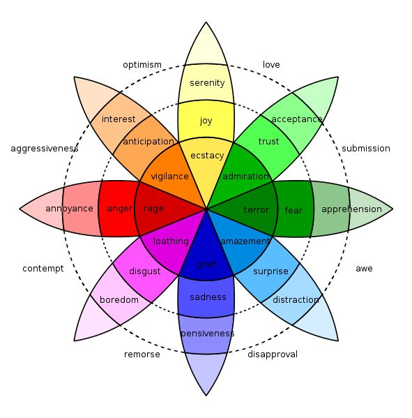 Plutchik's Wheel of Emotions -- colors matched with emotional resonances