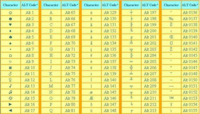 Ecco come creare tutti i simboli con la tastiera del pc. Un trucco rapido e semplice - Pagina 2 di 4