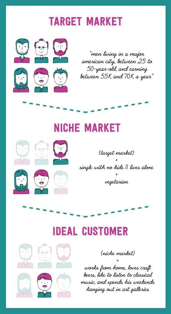 24 Best Buyer Persona / Ideal Customer Images On Pinterest