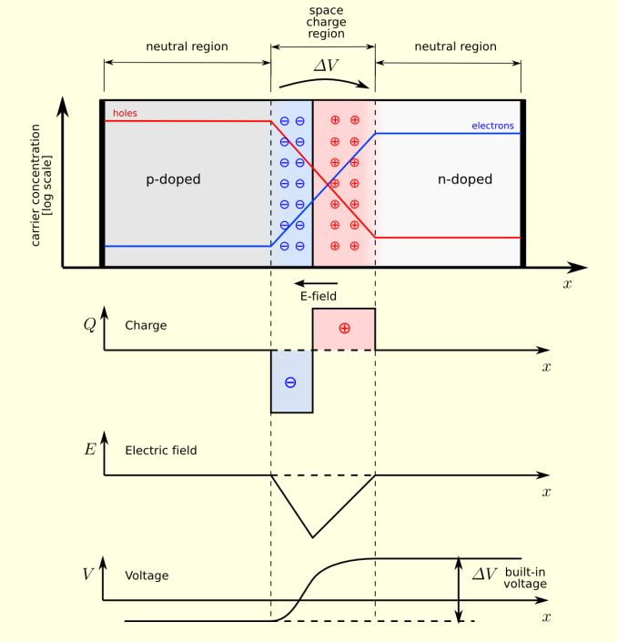 An Introduction to Semiconductor Physics, Technology, and Industry