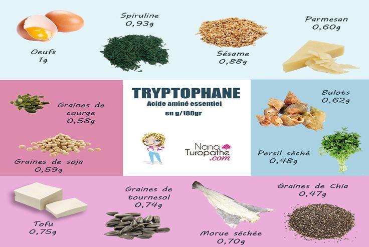 Clique sur l'image pour agrandir et enregistrer ton mémo sur le Tryptophane Quelques aliments riches en Tryptophane Sur le même thème