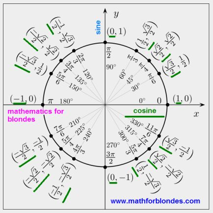 82 best Trigonometry images on Pinterest Teaching math, Math - unit circle chart