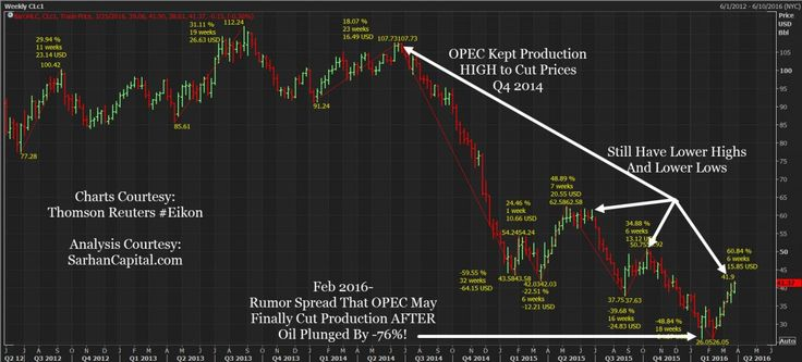 To Bottom Or Not To Bottom? A Closer Look At Crude Oil